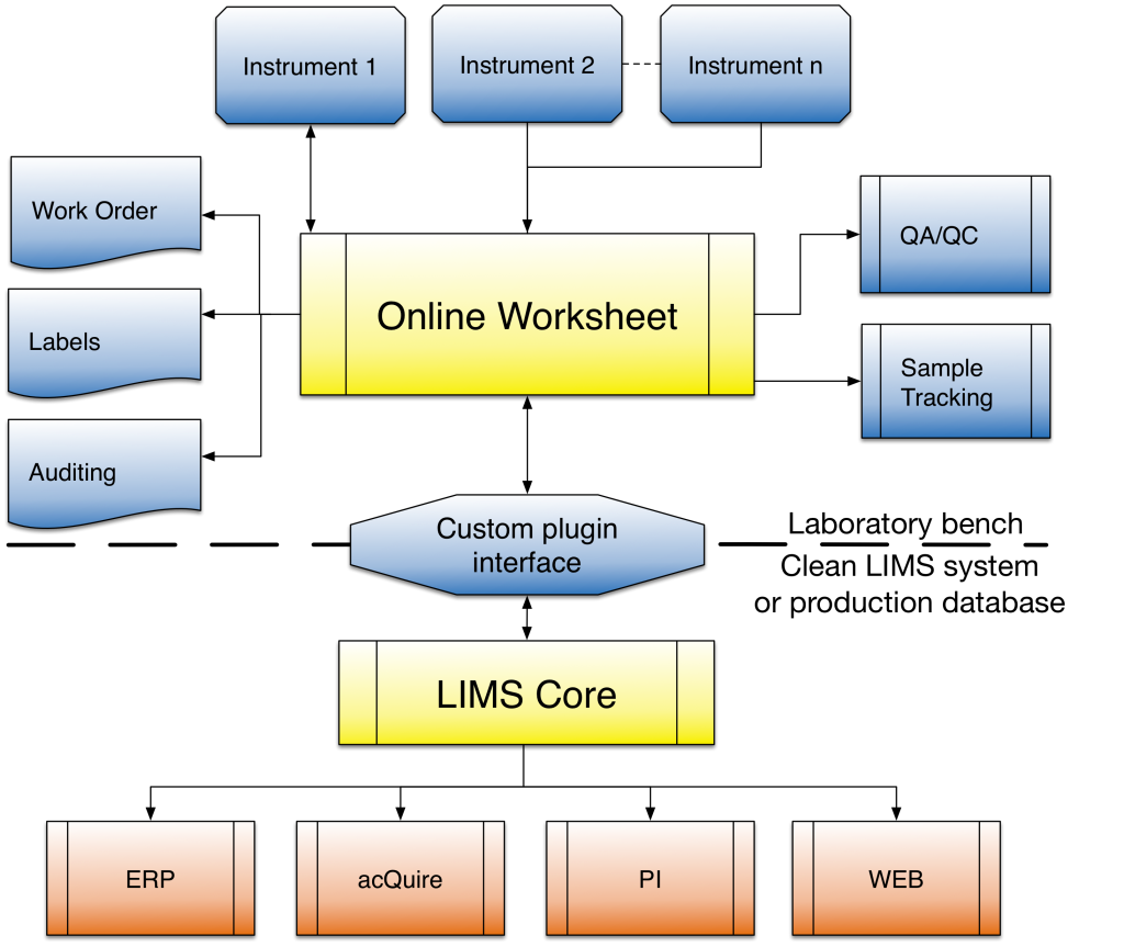Clean LIMS structure