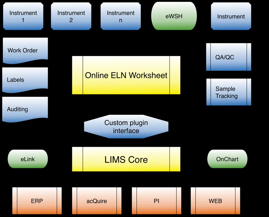Online Eln Worksheet on Laboratory Equipment Worksheet