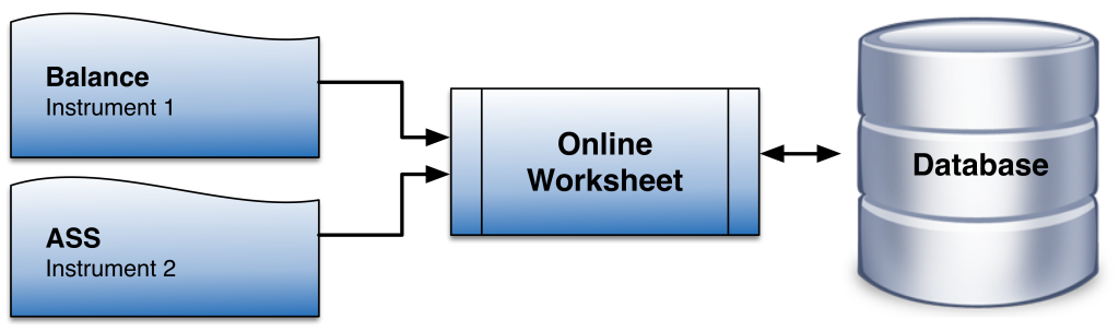 Online ELN Worksheet, Instrument Interfacing System